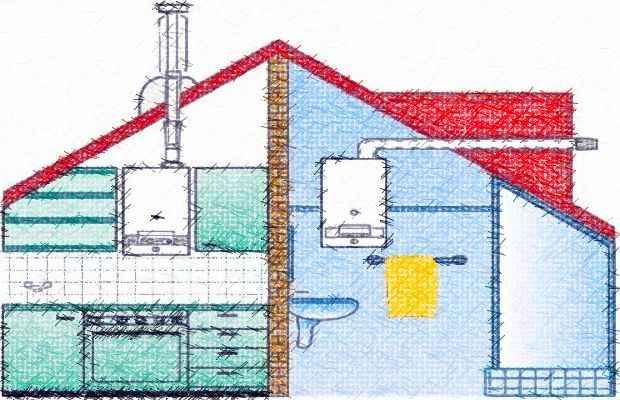 Газовые отопительные котлы в доме